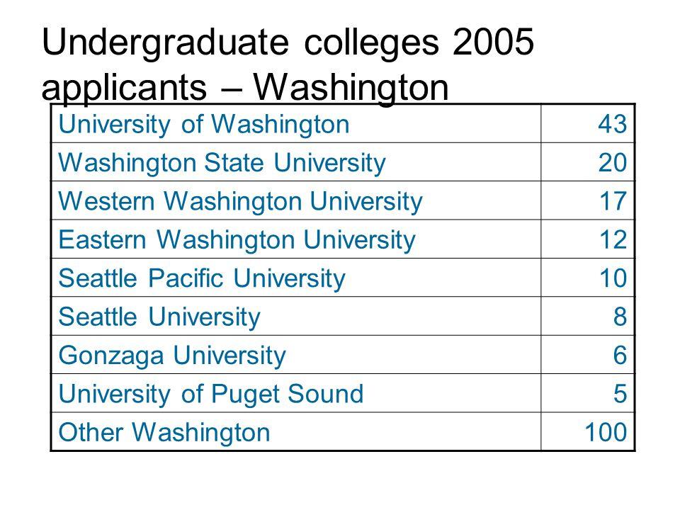 Undergraduate colleges 2005 applicants – Washington University of Washington43 Washington State University20 Western Washington University17 Eastern Washington University12 Seattle Pacific University10 Seattle University8 Gonzaga University6 University of Puget Sound5 Other Washington100