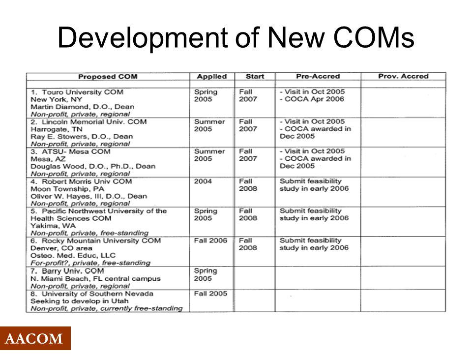 Development of New COMs AACOM