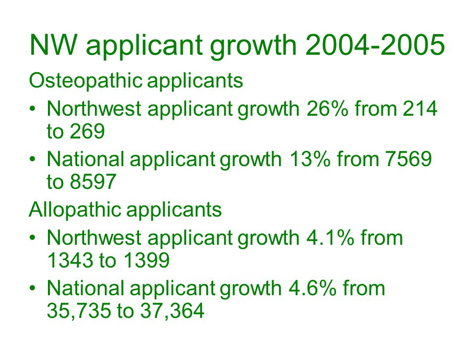 NW applicant growth 2004-2005 Osteopathic applicants Northwest applicant growth 26% from 214 to 269 National applicant growth 13% from 7569 to 8597 Allopathic applicants Northwest applicant growth 4.1% from 1343 to 1399 National applicant growth 4.6% from 35,735 to 37,364