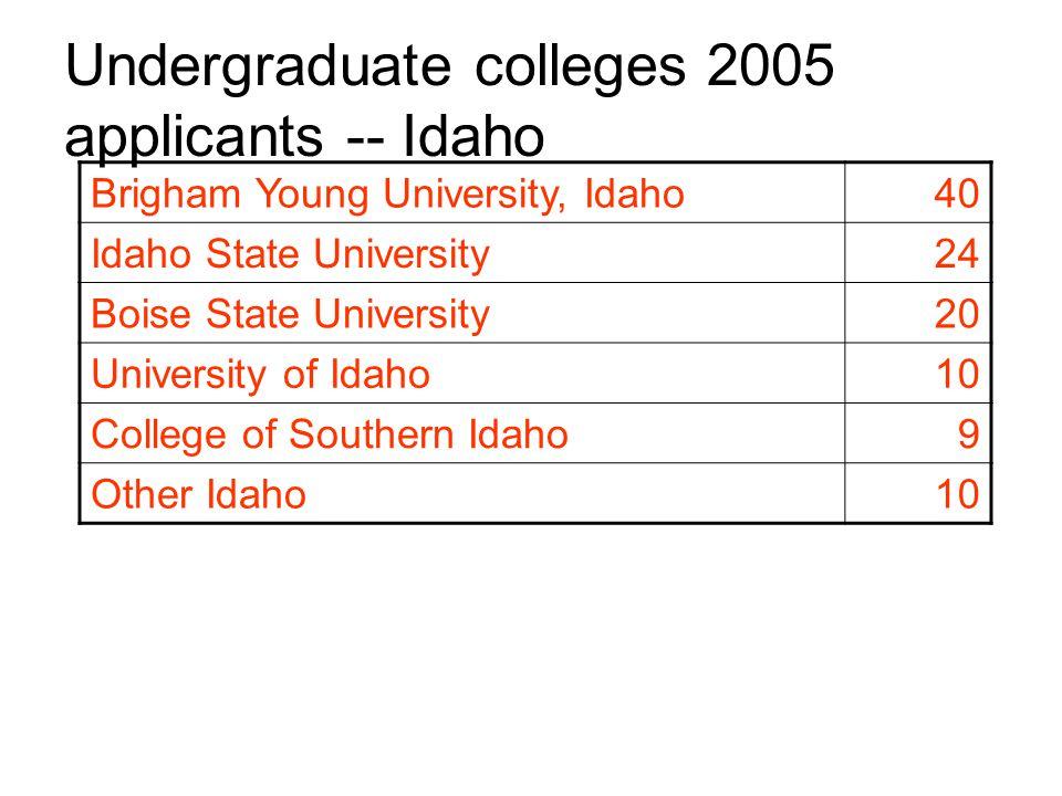 Undergraduate colleges 2005 applicants -- Idaho Brigham Young University, Idaho40 Idaho State University24 Boise State University20 University of Idaho10 College of Southern Idaho9 Other Idaho10