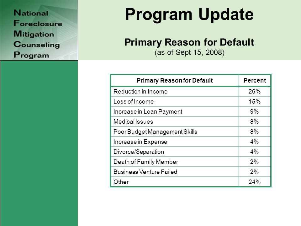 Program Update Primary Reason for Default (as of Sept 15, 2008) Primary Reason for DefaultPercent Reduction in Income26% Loss of Income15% Increase in
