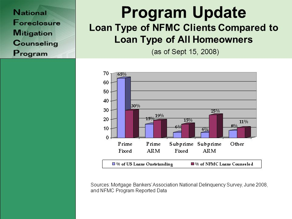 Program Update Loan Type of NFMC Clients Compared to Loan Type of All Homeowners (as of Sept 15, 2008) Sources: Mortgage Bankers' Association National