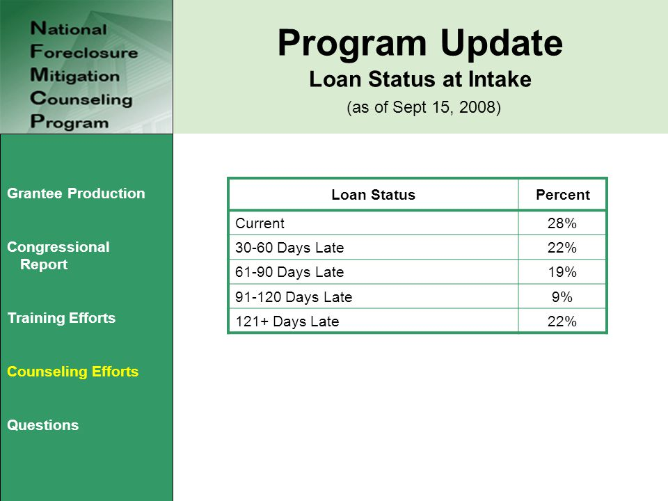 Program Update Loan Status at Intake (as of Sept 15, 2008) Loan StatusPercent Current28% 30-60 Days Late22% 61-90 Days Late19% 91-120 Days Late9% 121+ Days Late22% Grantee Production Congressional Report Training Efforts Counseling Efforts Questions