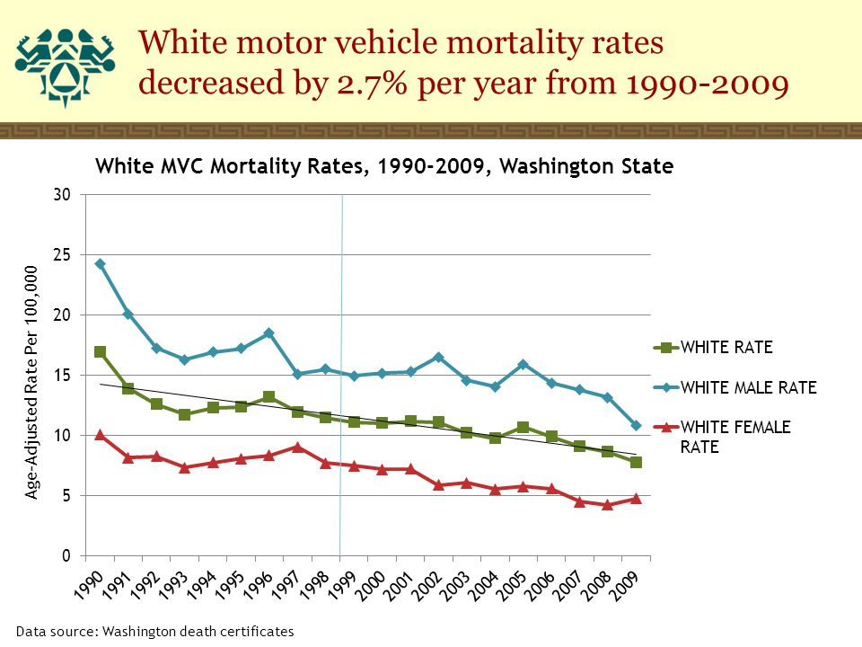 White motor vehicle mortality rates decreased by 2.7% per year from 1990-2009 Data source: Washington death certificates