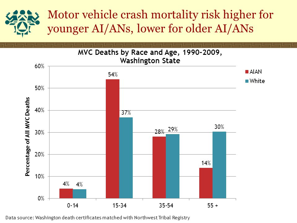 Motor vehicle crash mortality risk higher for younger AI/ANs, lower for older AI/ANs Data source: Washington death certificates matched with Northwest Tribal Registry