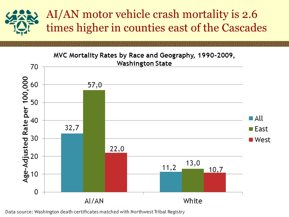 AI/AN motor vehicle crash mortality is 2.6 times higher in counties east of the Cascades Data source: Washington death certificates matched with Northwest Tribal Registry