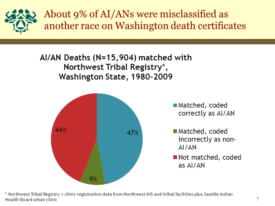 About 9% of AI/ANs were misclassified as another race on Washington death certificates 7 * Northwest Tribal Registry = clinic registration data from Northwest IHS and tribal facilities plus Seattle Indian Health Board urban clinic