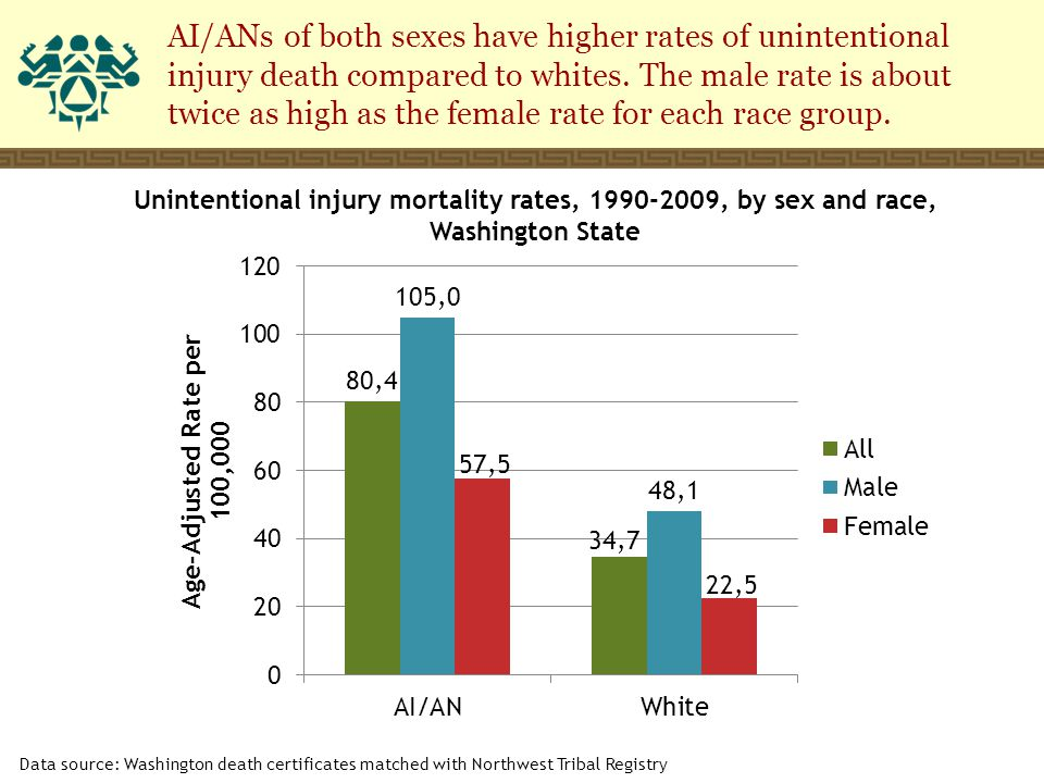 AI/ANs of both sexes have higher rates of unintentional injury death compared to whites.