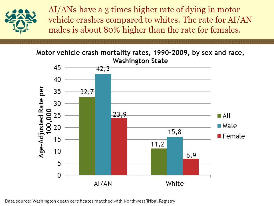 Motor vehicle crash mortality rates, 1990-2009, by sex and race, Washington State Data source: Washington death certificates matched with Northwest Tribal Registry AI/ANs have a 3 times higher rate of dying in motor vehicle crashes compared to whites.