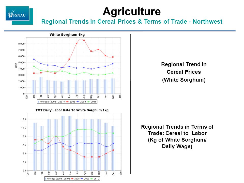 Regional Trend in Cereal Prices (White Sorghum) Regional Trends in Terms of Trade: Cereal to Labor (Kg of White Sorghum/ Daily Wage) Agriculture Regional Trends in Cereal Prices & Terms of Trade - Northwest