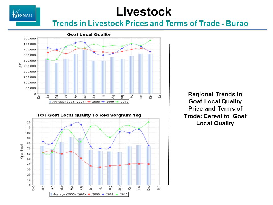 Trends in Livestock Prices and Terms of Trade - Burao Livestock Regional Trends in Goat Local Quality Price and Terms of Trade: Cereal to Goat Local Quality