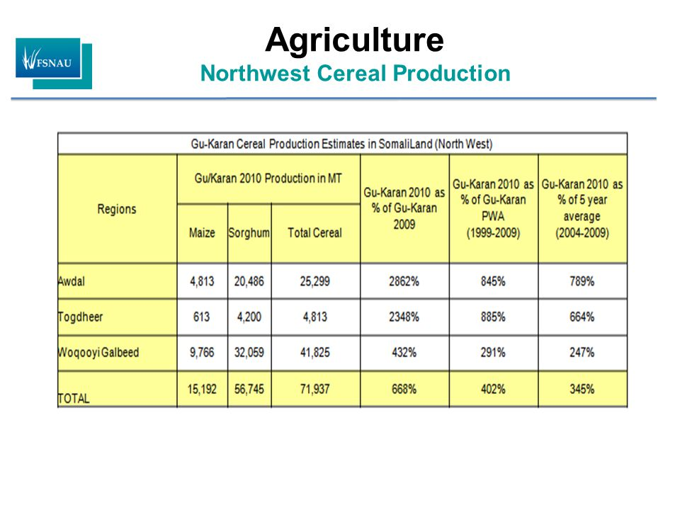 Northwest Cereal Production