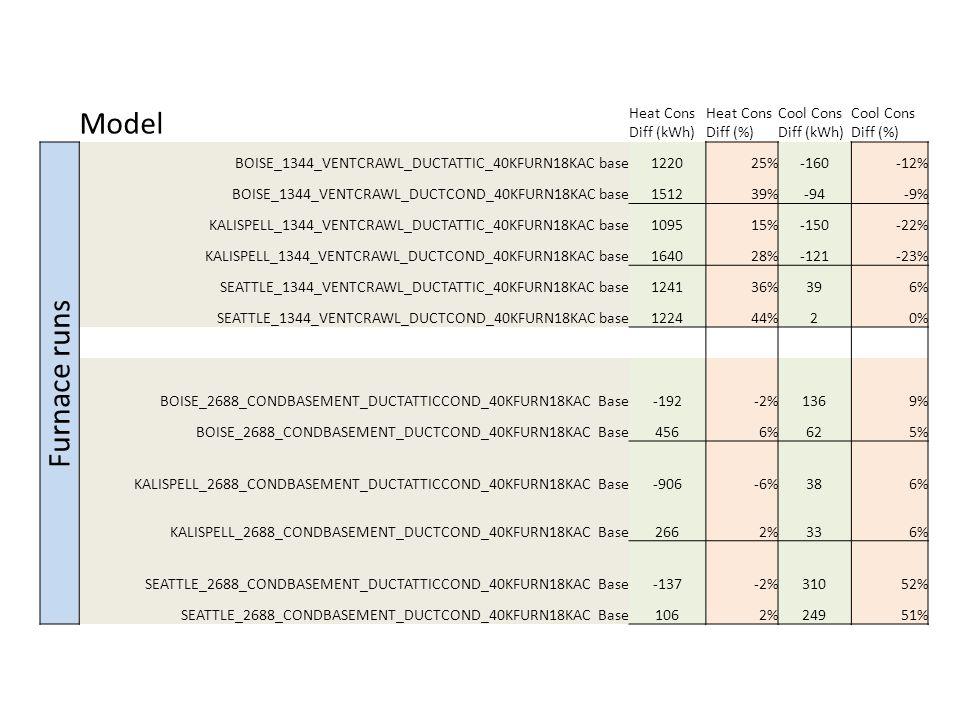 Model Heat Cons Diff (kWh) Heat Cons Diff (%) Cool Cons Diff (kWh) Cool Cons Diff (%) Furnace runs BOISE_1344_VENTCRAWL_DUCTATTIC_40KFURN18KAC base122025%-160-12% BOISE_1344_VENTCRAWL_DUCTCOND_40KFURN18KAC base151239%-94-9% KALISPELL_1344_VENTCRAWL_DUCTATTIC_40KFURN18KAC base109515%-150-22% KALISPELL_1344_VENTCRAWL_DUCTCOND_40KFURN18KAC base164028%-121-23% SEATTLE_1344_VENTCRAWL_DUCTATTIC_40KFURN18KAC base124136%396% SEATTLE_1344_VENTCRAWL_DUCTCOND_40KFURN18KAC base122444%20% BOISE_2688_CONDBASEMENT_DUCTATTICCOND_40KFURN18KAC Base-192-2%1369% BOISE_2688_CONDBASEMENT_DUCTCOND_40KFURN18KAC Base4566%625% KALISPELL_2688_CONDBASEMENT_DUCTATTICCOND_40KFURN18KAC Base-906-6%386% KALISPELL_2688_CONDBASEMENT_DUCTCOND_40KFURN18KAC Base2662%336% SEATTLE_2688_CONDBASEMENT_DUCTATTICCOND_40KFURN18KAC Base-137-2%31052% SEATTLE_2688_CONDBASEMENT_DUCTCOND_40KFURN18KAC Base1062%24951%