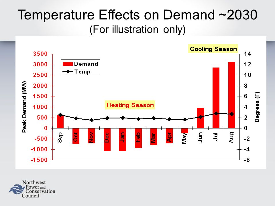 Temperature Effects on Demand ~2030 (For illustration only)