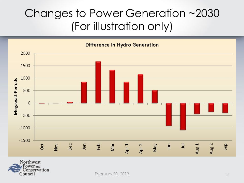 Changes to Power Generation ~2030 (For illustration only) February 20,