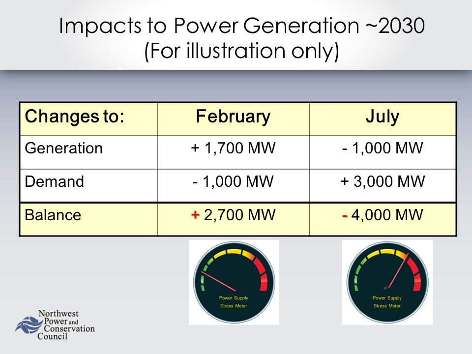 Impacts to Power Generation ~2030 (For illustration only) Changes to:FebruaryJuly Generation+ 1,700 MW- 1,000 MW Demand- 1,000 MW+ 3,000 MW Balance + + 2,700 MW - - 4,000 MW