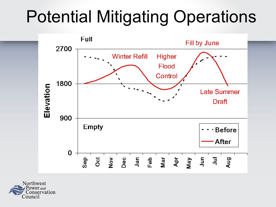 Potential Mitigating Operations