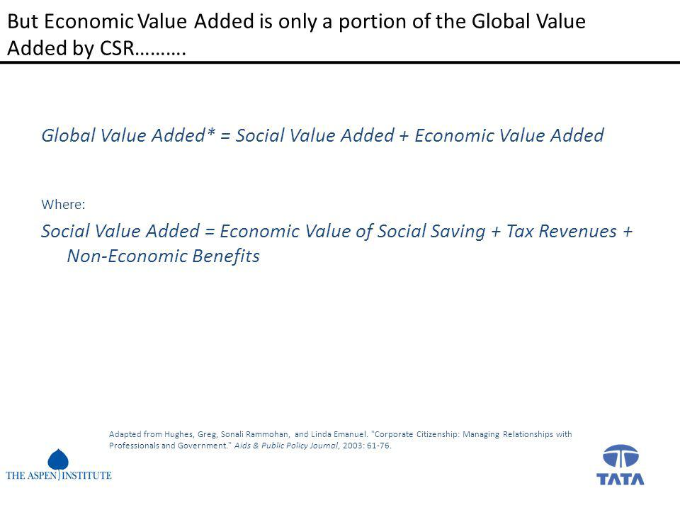 But Economic Value Added is only a portion of the Global Value Added by CSR……….