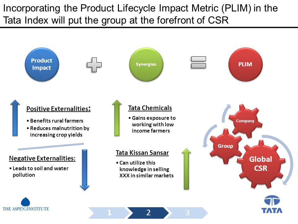Incorporating the Product Lifecycle Impact Metric (PLIM) in the Tata Index will put the group at the forefront of CSR Positive Externalities : Benefits rural farmers Reduces malnutrition by increasing crop yields Negative Externalities: Leads to soil and water pollution Product Impact Synergies PLIM Tata Chemicals Gains exposure to working with low income farmers Tata Kissan Sansar Can utilize this knowledge in selling XXX in similar markets 123