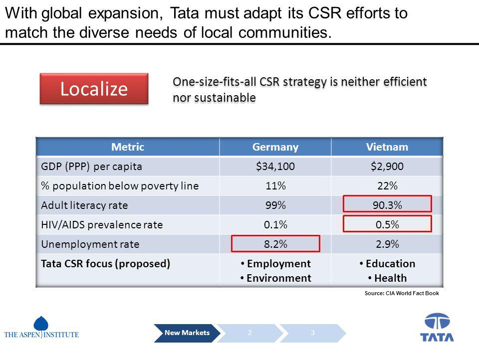 With global expansion, Tata must adapt its CSR efforts to match the diverse needs of local communities. Source: CIA World Fact Book New Markets23 Loca