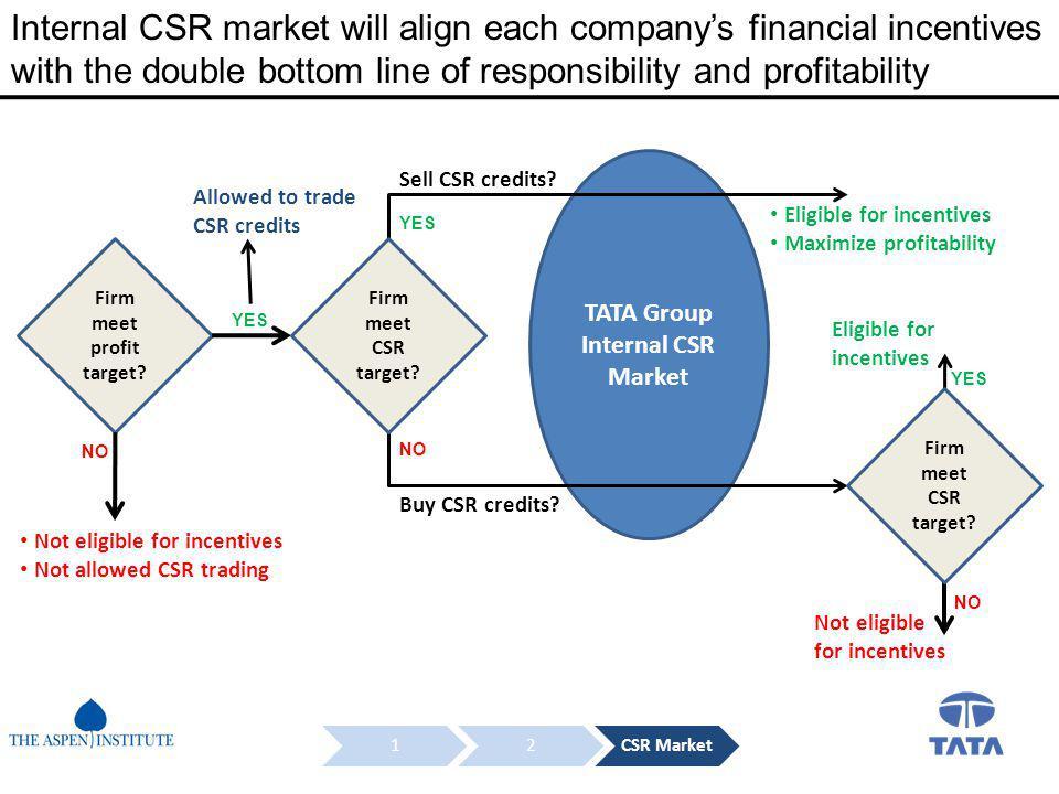 Firm meet profit target.