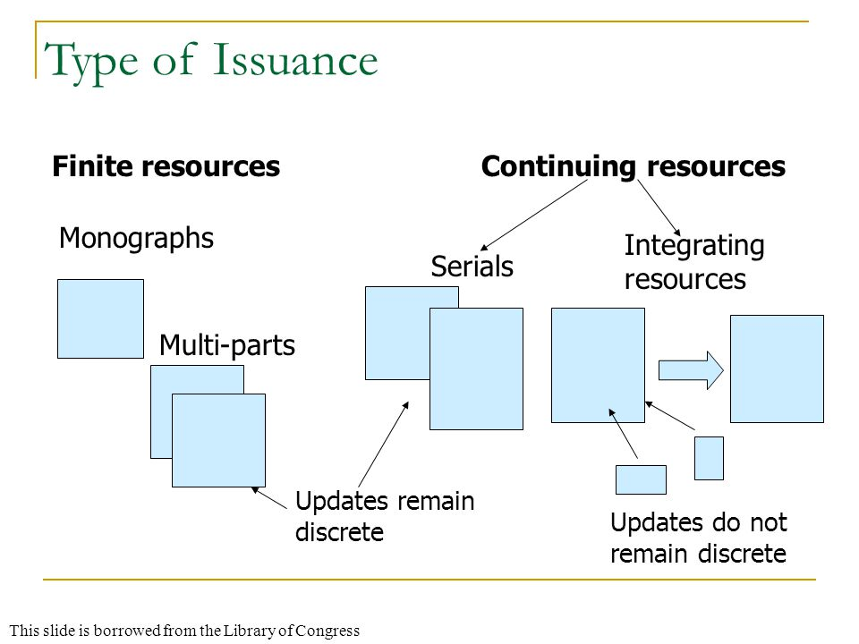 Type of Issuance Finite resources Monographs Multi-parts Continuing resources Serials Updates remain discrete Integrating resources Updates do not remain discrete This slide is borrowed from the Library of Congress