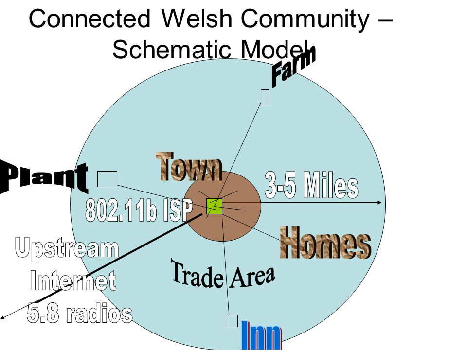 Connected Welsh Community – Schematic Model