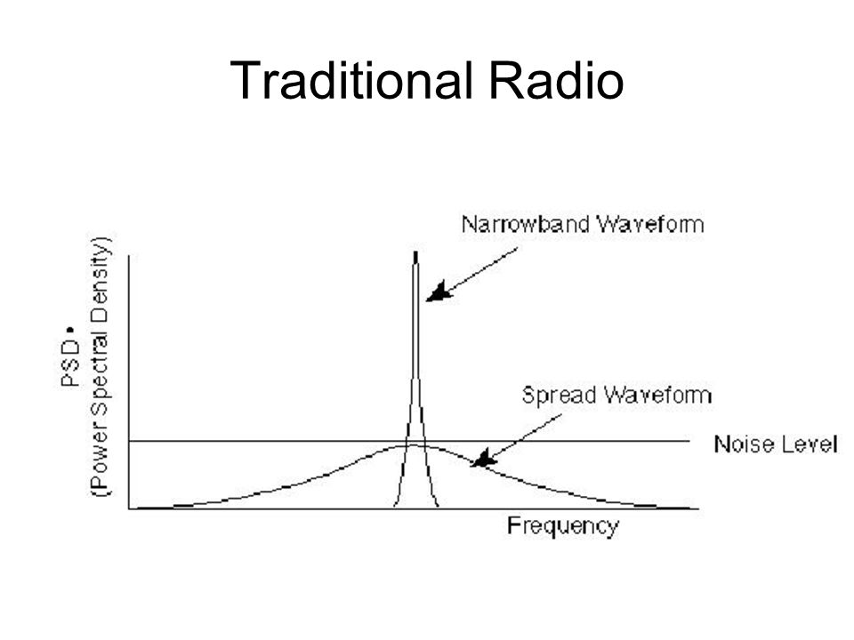 Traditional Radio