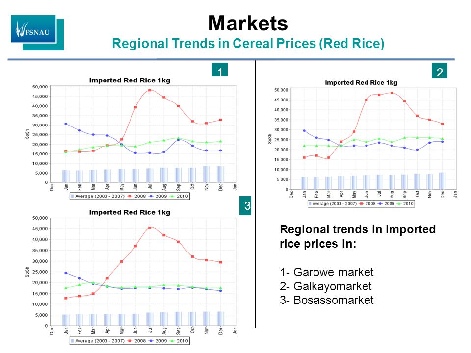 Markets Regional Trends in Cereal Prices (Red Rice) Regional trends in imported rice prices in: 1- Garowe market 2- Galkayomarket 3- Bosassomarket 12