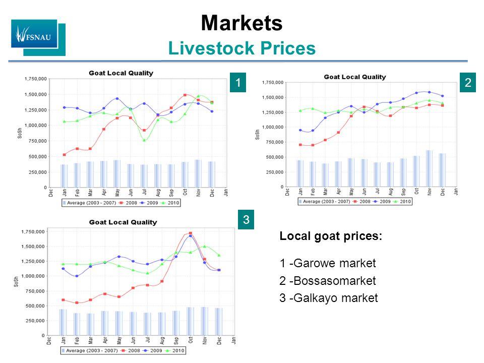 Markets Livestock Prices Local goat prices: 1 -Garowe market 2 -Bossasomarket 3 -Galkayo market 12 3