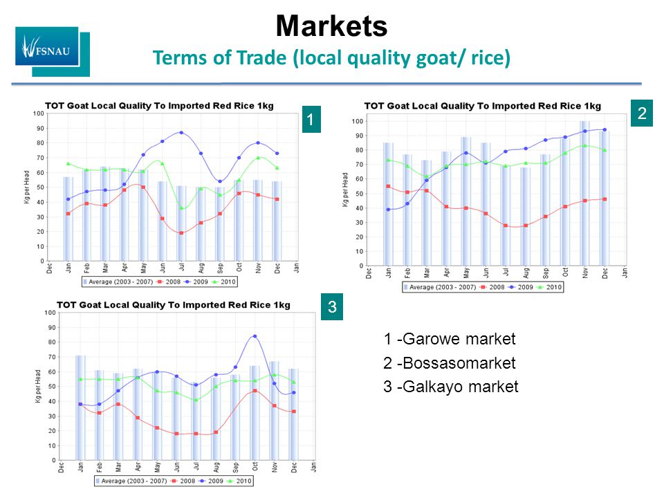 Markets Terms of Trade (local quality goat/ rice) 1 -Garowe market 2 -Bossasomarket 3 -Galkayo market 1 2 3