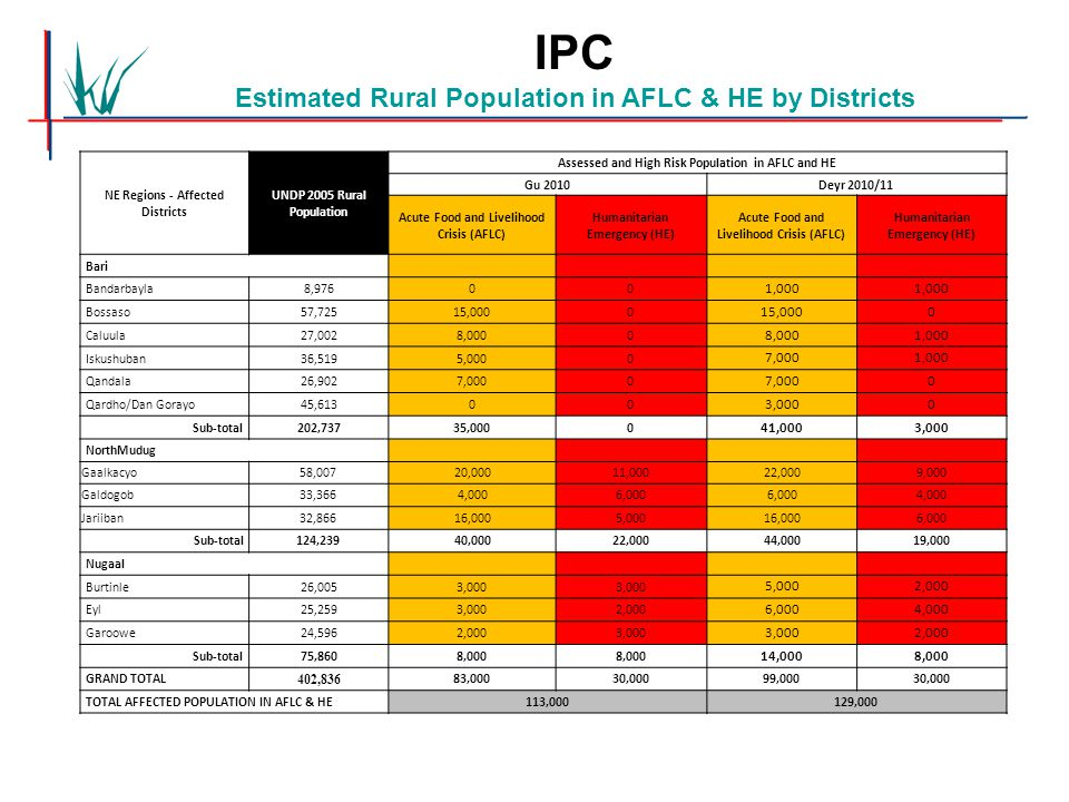 NE Regions - Affected Districts UNDP 2005 Rural Population Assessed and High Risk Population in AFLC and HE Gu 2010Deyr 2010/11 Acute Food and Livelih