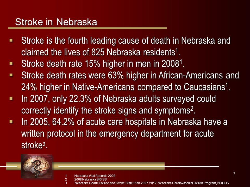 Stroke Hospitalization Outcomes, Among Nebraska Residents, 2008 Ischemic StrokeHemorrhagic Stroke Number of Hospitalizations 2651563 Hospitalization Rate (Age Adjusted in %) 13.32.9 Number of Residents that Received (One or More) Hospitalizations 2449513 Average Length of Stay per Hospitalization (in Days) 3.97.3 8 Stroke in Nebraska Nebraska Hospital Discharge Data 2008