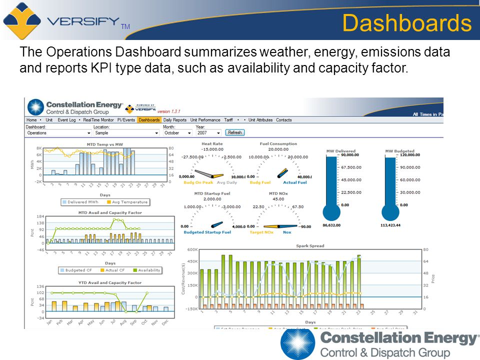 TM Dashboards The Operations Dashboard summarizes weather, energy, emissions data and reports KPI type data, such as availability and capacity factor.