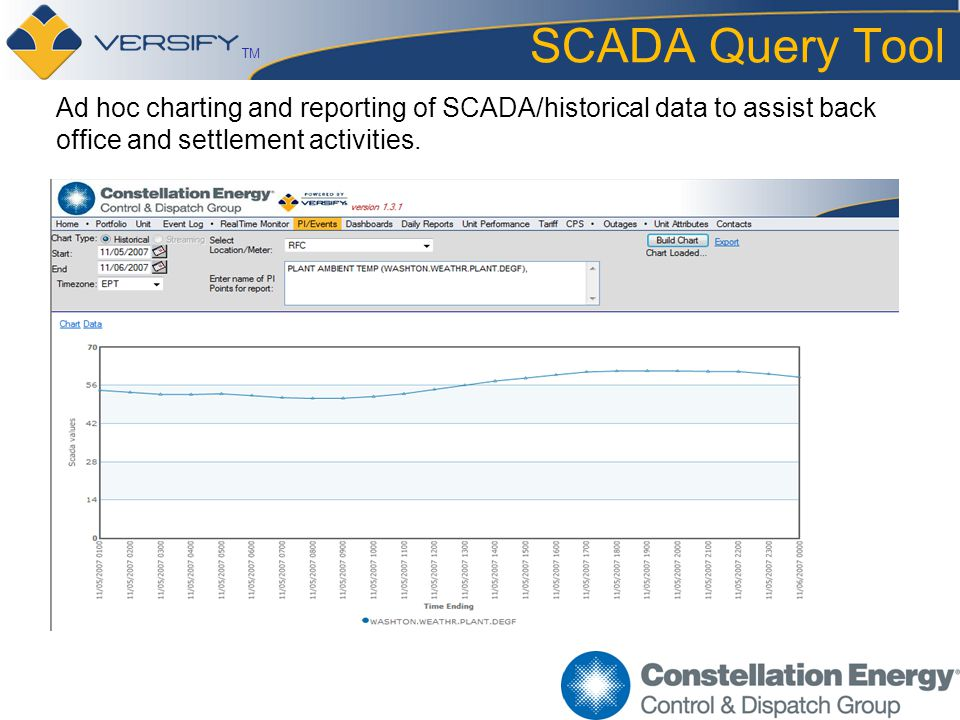 TM SCADA Query Tool Ad hoc charting and reporting of SCADA/historical data to assist back office and settlement activities.
