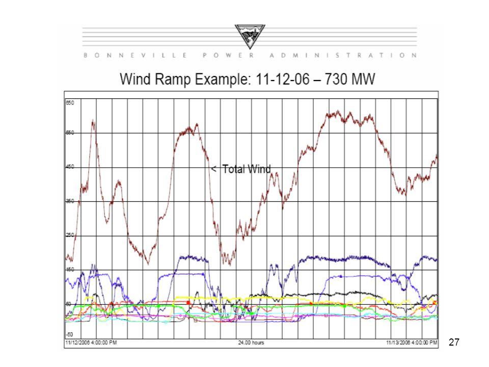 27 Wind Ramp