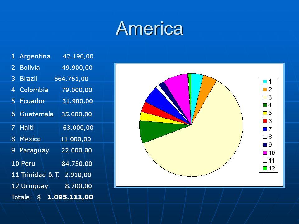 America 1 Argentina 42.190,00 2 Bolivia 49.900,00 3 Brazil 664.761,00 4 Colombia 79.000,00 5 Ecuador 31.900,00 6 Guatemala 35.000,00 7 Haiti 63.000,00 8 Mexico 11.000,00 9 Paraguay 22.000,00 10 Peru 84.750,00 11 Trinidad & T.