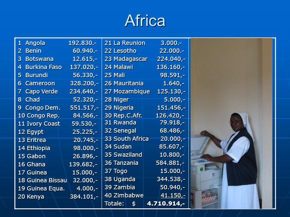 Africa 1 Angola 192.830.- 2 Benin 60.940.- 3 Botswana 12.615,- 4 Burkina Faso 137.020,- 5 Burundi 56.330,- 6 Cameroon 328.200,- 7 Capo Verde 234.640,- 8 Chad 52.320,- 9 Congo Dem.