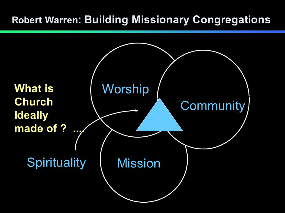 Worship Community Mission Spirituality Robert Warren : Building Missionary Congregations What is Church Ideally made of ....