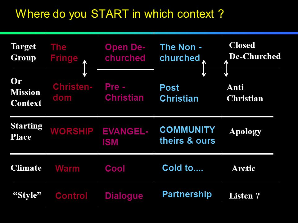 Target Group Starting Place Style Or Mission Context WORSHIPEVANGEL- ISM COMMUNITY theirs & ours Climate The Fringe Open De- churched The Non - churched Closed De-Churched Christen- dom Pre - Christian Post Christian Anti Christian Apology WarmCool Cold to....