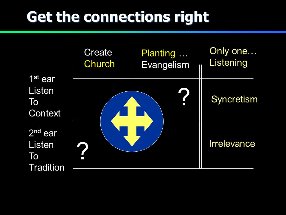 Get the connections right Planting … Evangelism Create Church 1 st ear Listen To Context 2 nd ear Listen To Tradition ? ? Only one… Listening Irreleva