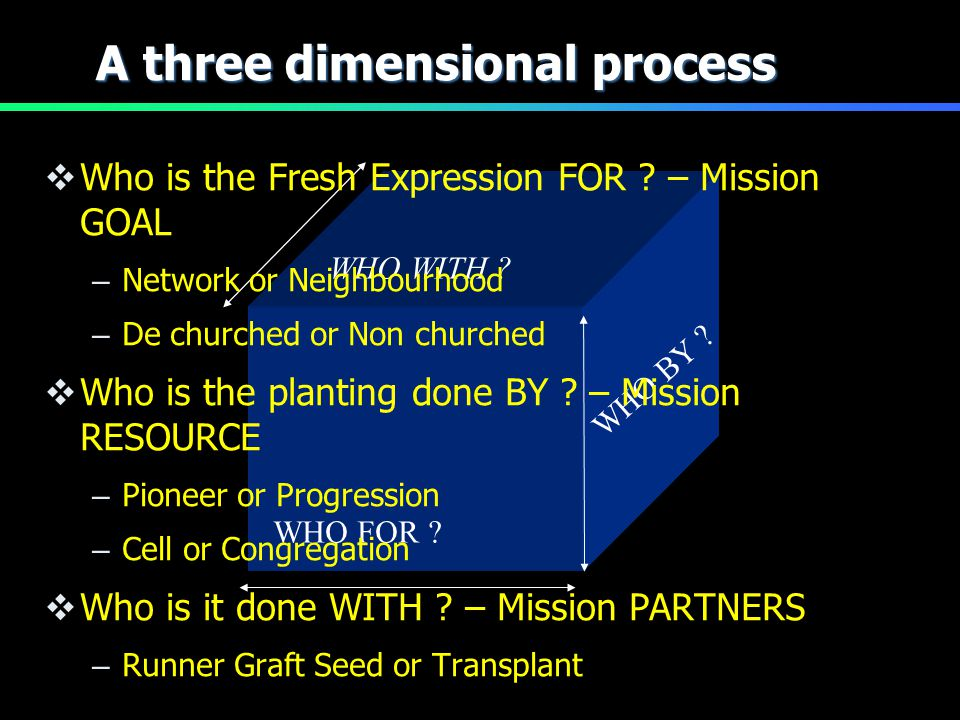 WHO FOR ? WHO WITH ? WHO BY ? A three dimensional process  Who is the Fresh Expression FOR ? – Mission GOAL – Network or Neighbourhood – De churched