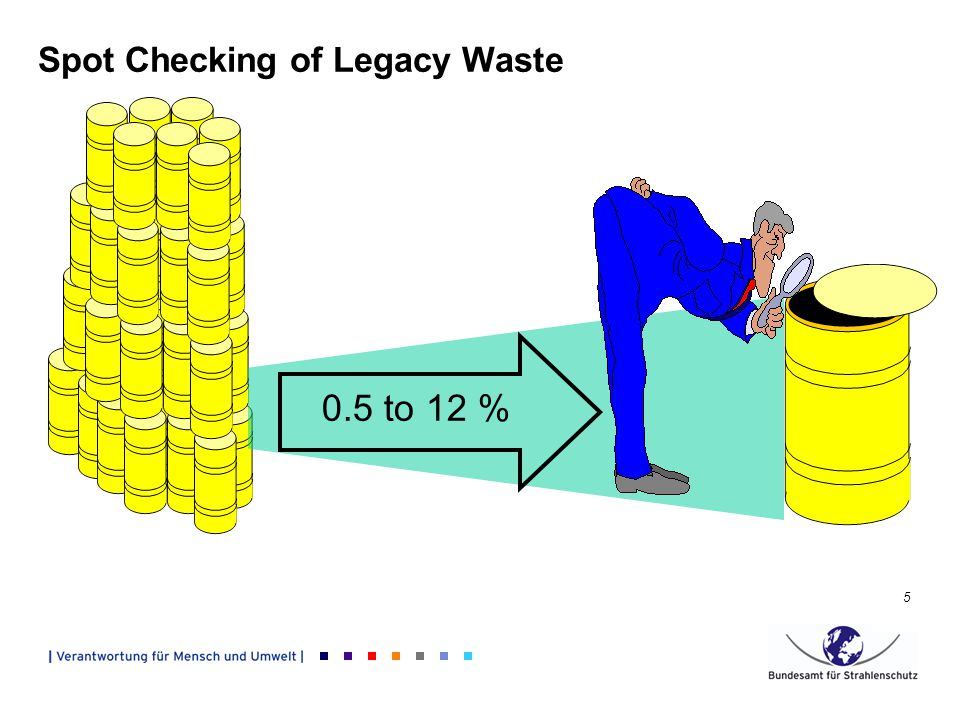 5 Spot Checking of Legacy Waste 0.5 to 12 %
