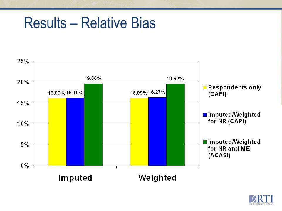Results – Relative Bias