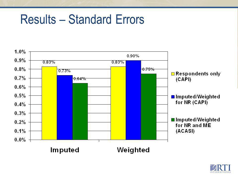 Results – Standard Errors