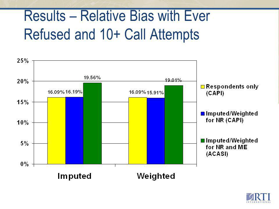 Results – Relative Bias with Ever Refused and 10+ Call Attempts