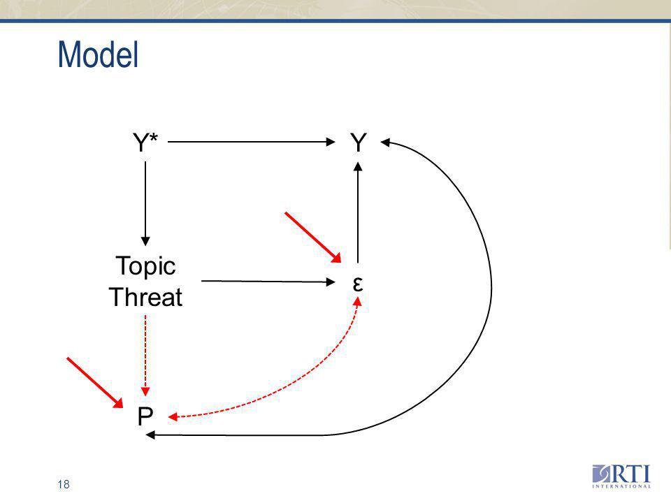 Model 18 Y* ε Y Topic Threat P