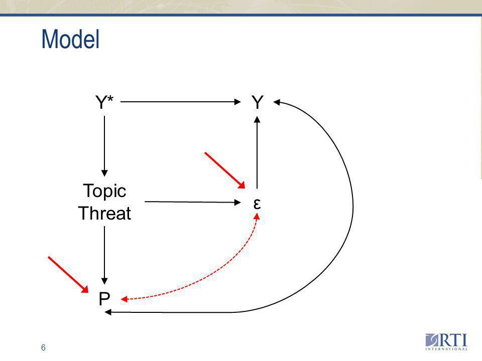 Model 6 Y* ε Y Topic Threat P