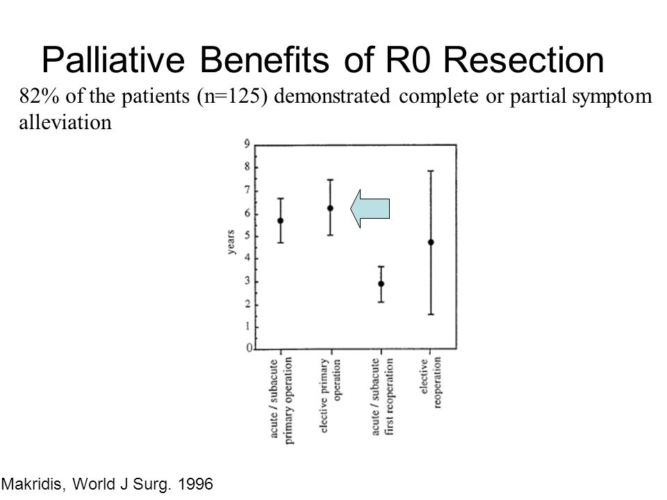 Palliative Benefits of R0 Resection 82% of the patients (n=125) demonstrated complete or partial symptom alleviation Makridis, World J Surg. 1996