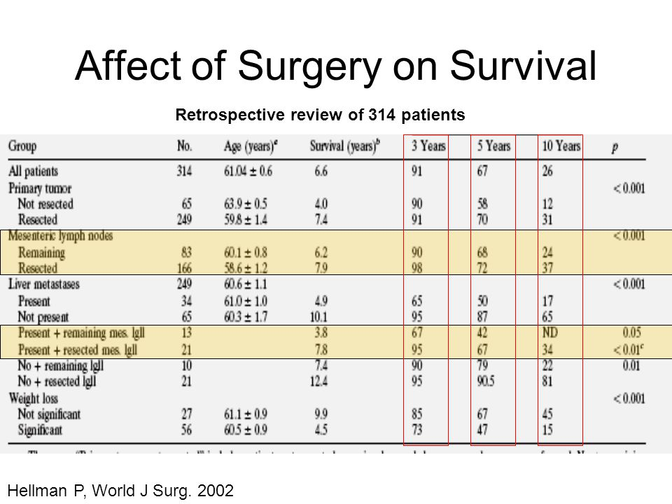 Affect of Surgery on Survival Hellman P, World J Surg. 2002 Retrospective review of 314 patients